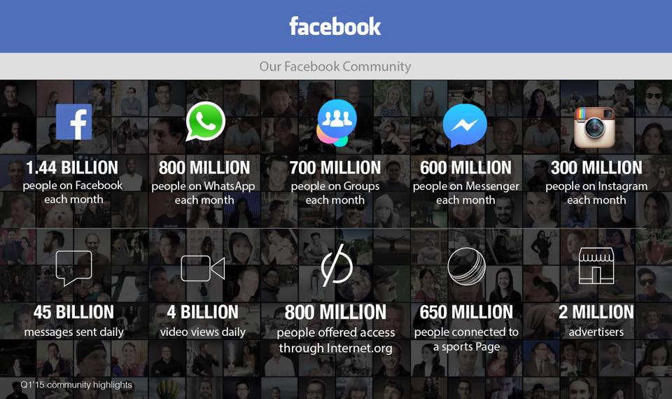 Facebook Q1 results
